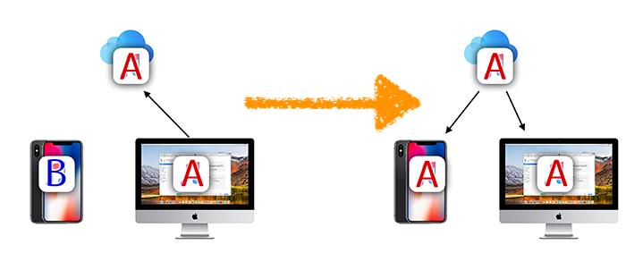iCloud ミュージック 削除して置き換える 図解