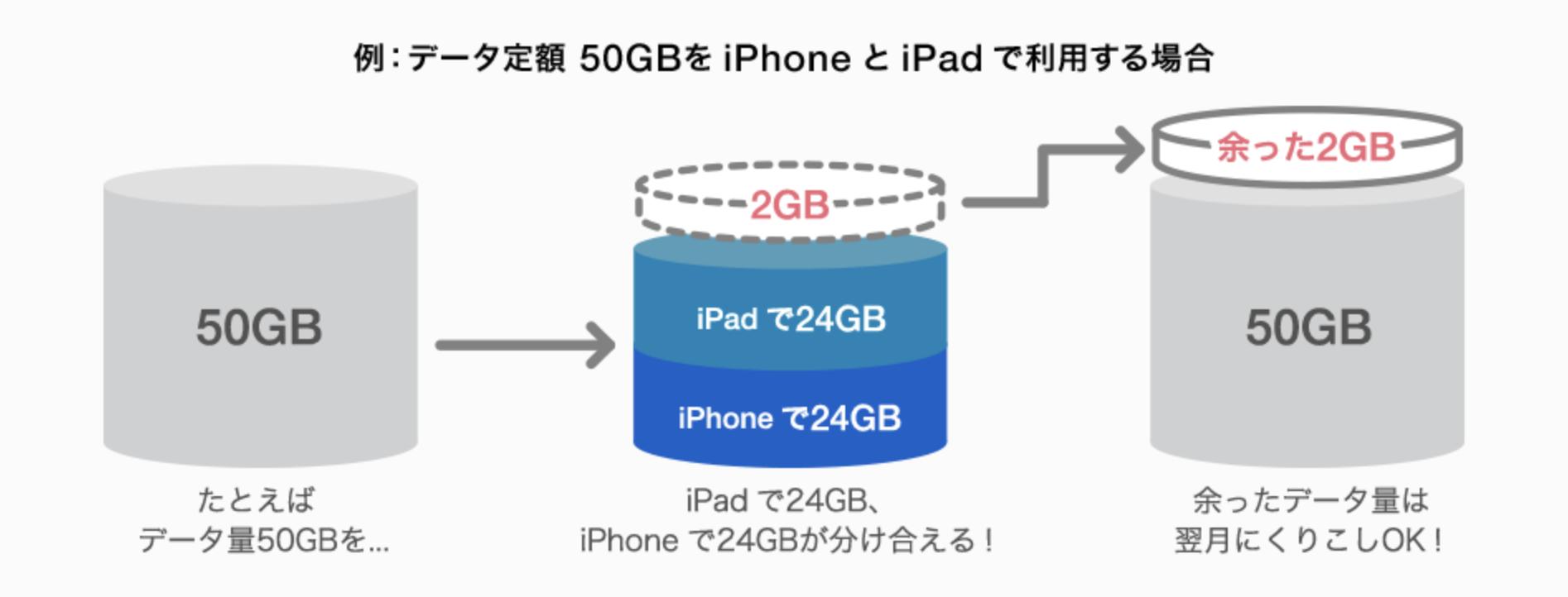iPad Pro,データシェア