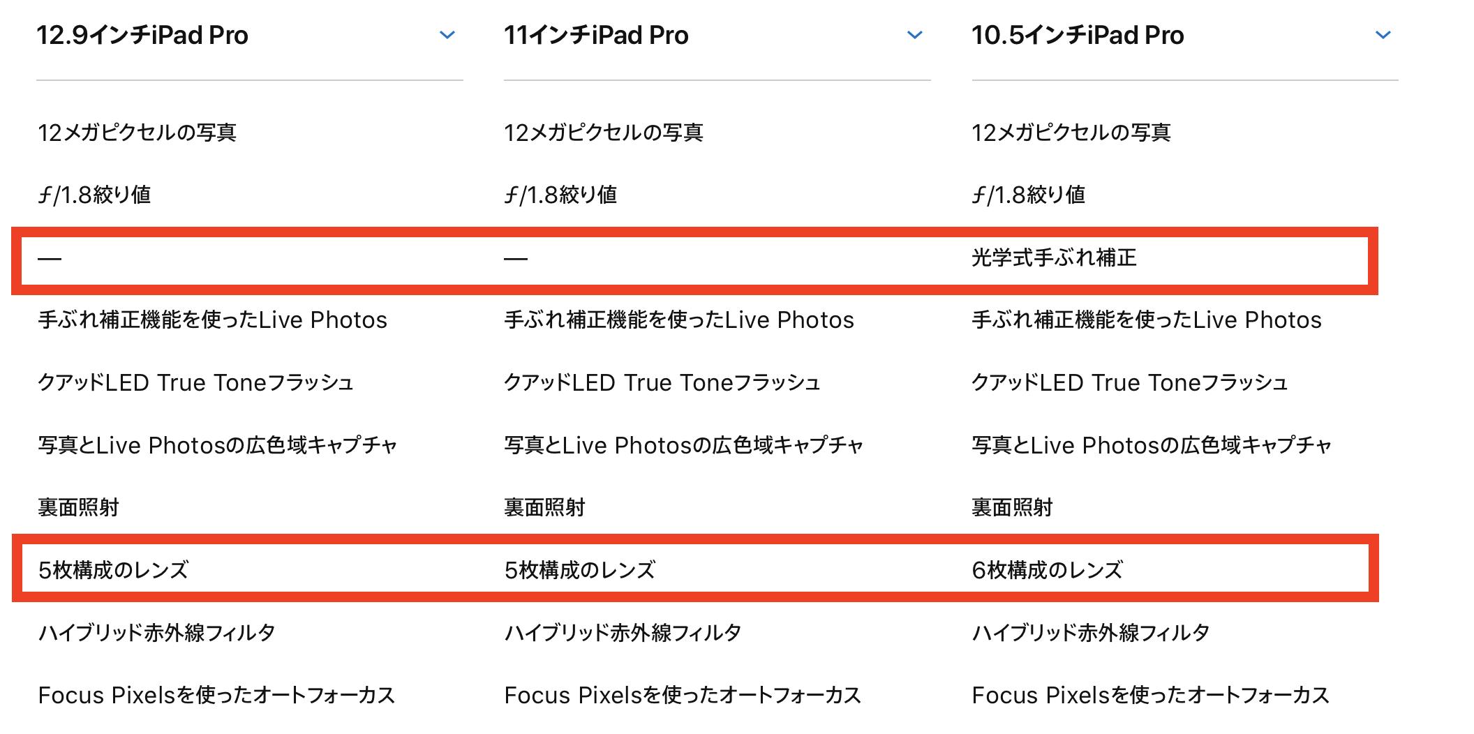 iPad Pro第3世代はカメラが退化